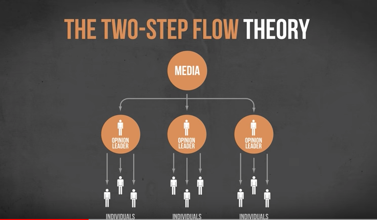 one step flow theory media essay The 'one step flow-theory' is a communication process in which the mass media communicates directly to the mass audience (without the message is being filtered by opinion leaders) for example: gossip magazines.